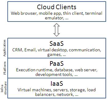 Cloudové služby - základné úrovne